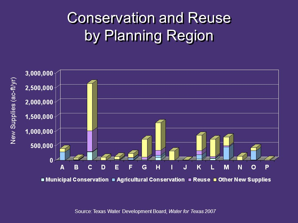 Conservation and Reuse by Planning Region