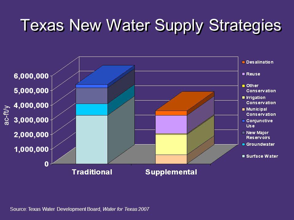 Texas New Water Supply Strategies