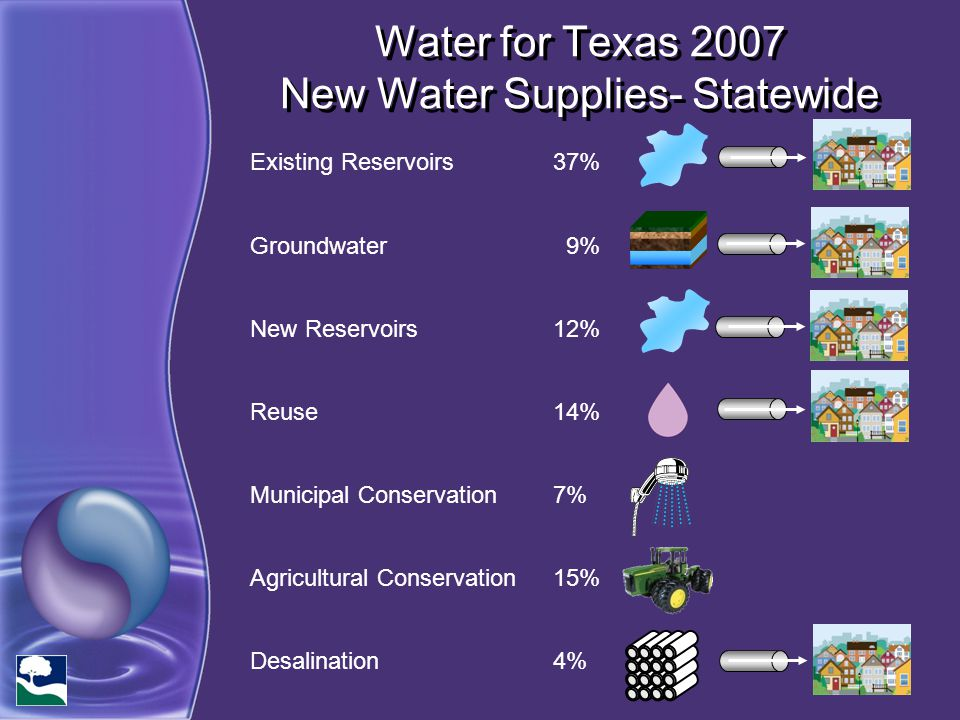 Water for Texas 2007 New Water Supplies- Statewide