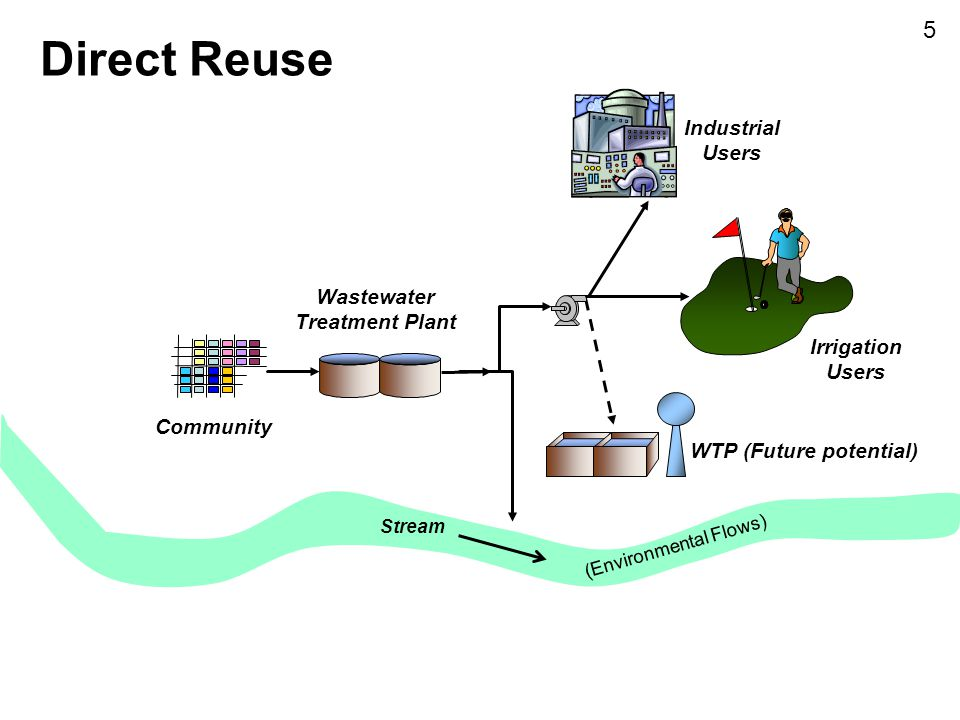 WTP (Future potential)