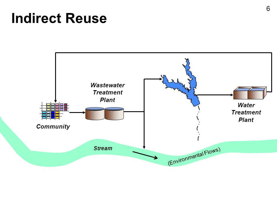 Indirect Reuse 6 Wastewater Treatment Plant Water Treatment Plant