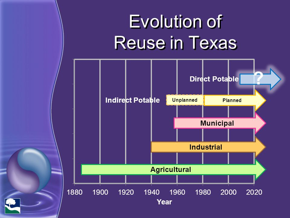 Evolution of Reuse in Texas