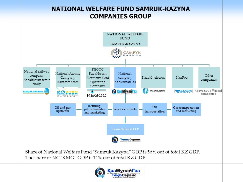 NATIONAL WELFARE FUND SAMRUK-KAZYNA