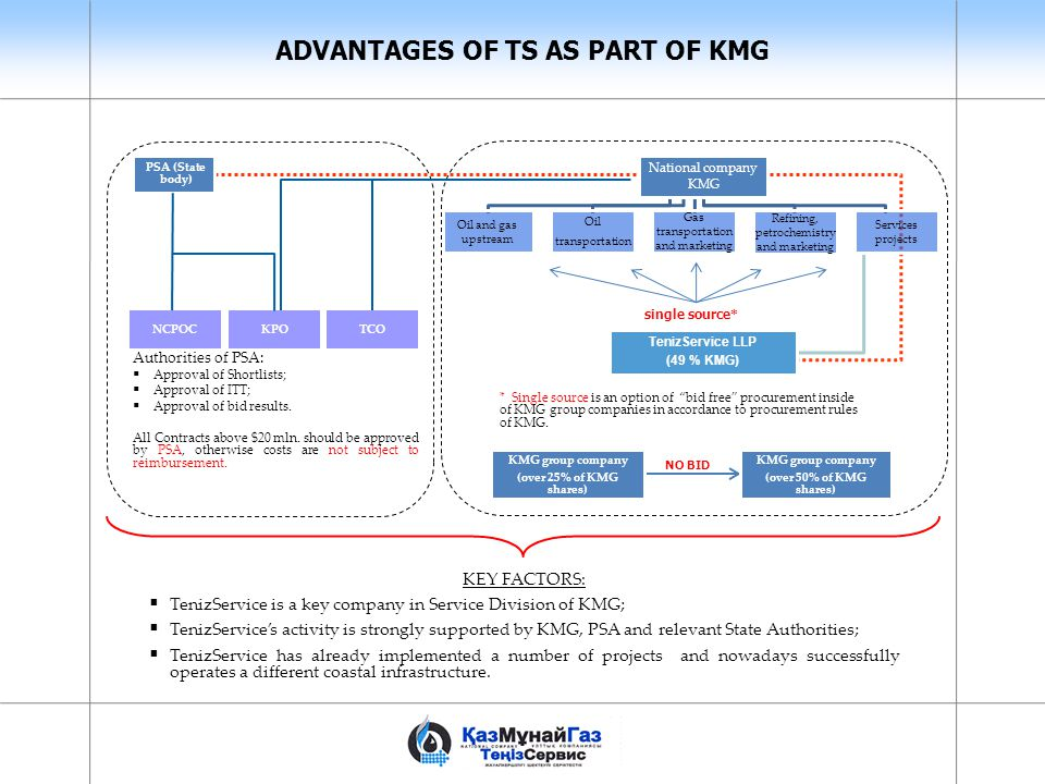 ADVANTAGES OF TS AS PART OF KMG