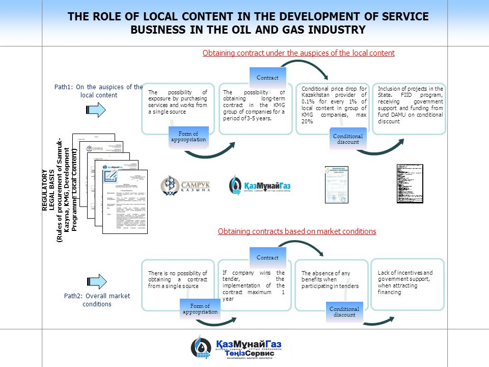 THE ROLE OF LOCAL CONTENT IN THE DEVELOPMENT OF SERVICE BUSINESS IN THE OIL AND GAS INDUSTRY