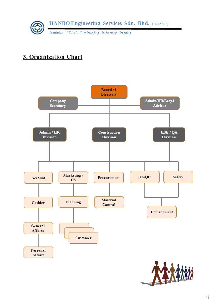 4. Registrations & Certifications