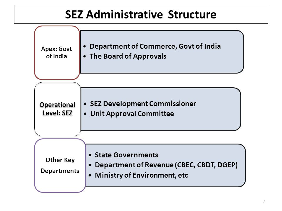 SEZ Administrative Structure