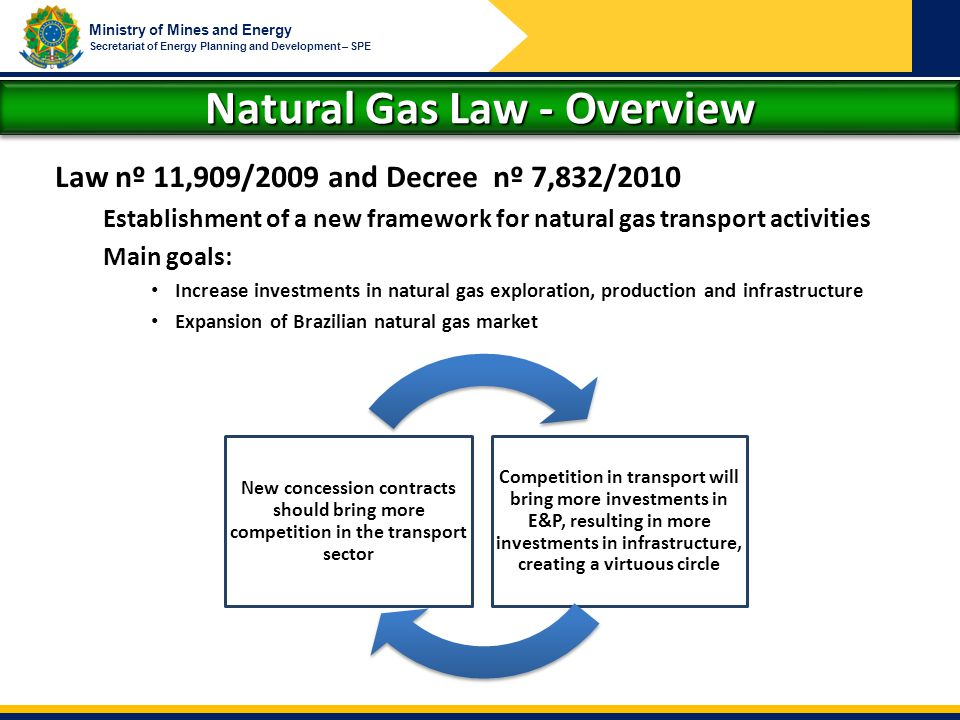 Natural Gas Law - Overview