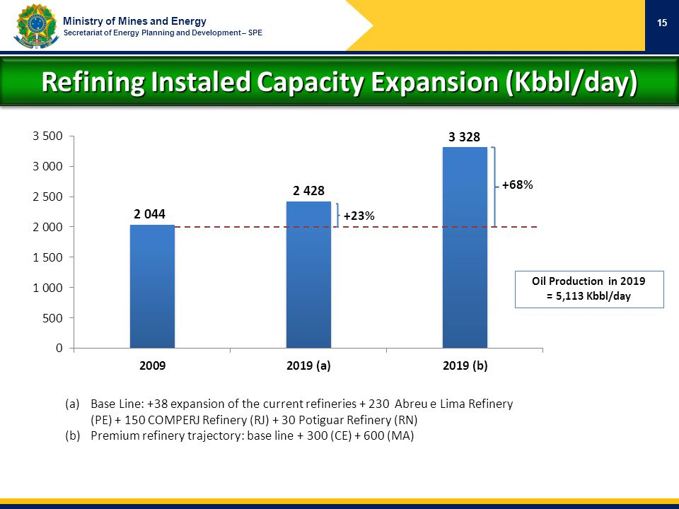 Refining Instaled Capacity Expansion (Kbbl/day)