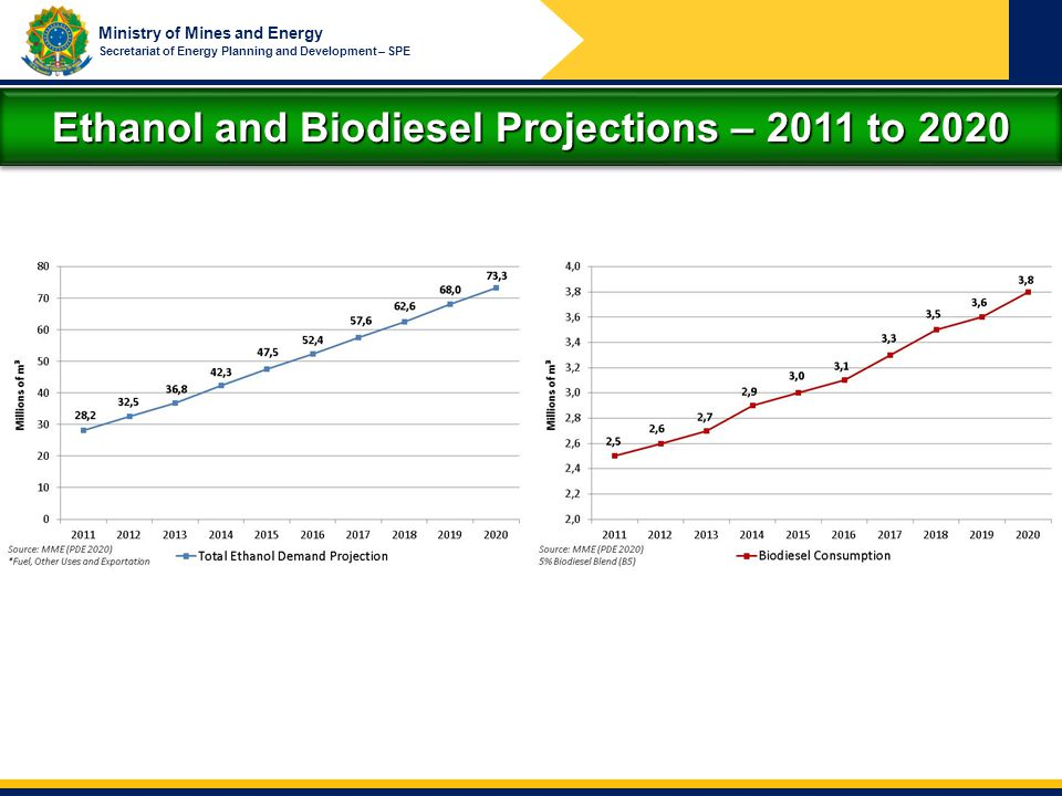 Ethanol and Biodiesel Projections – 2011 to 2020