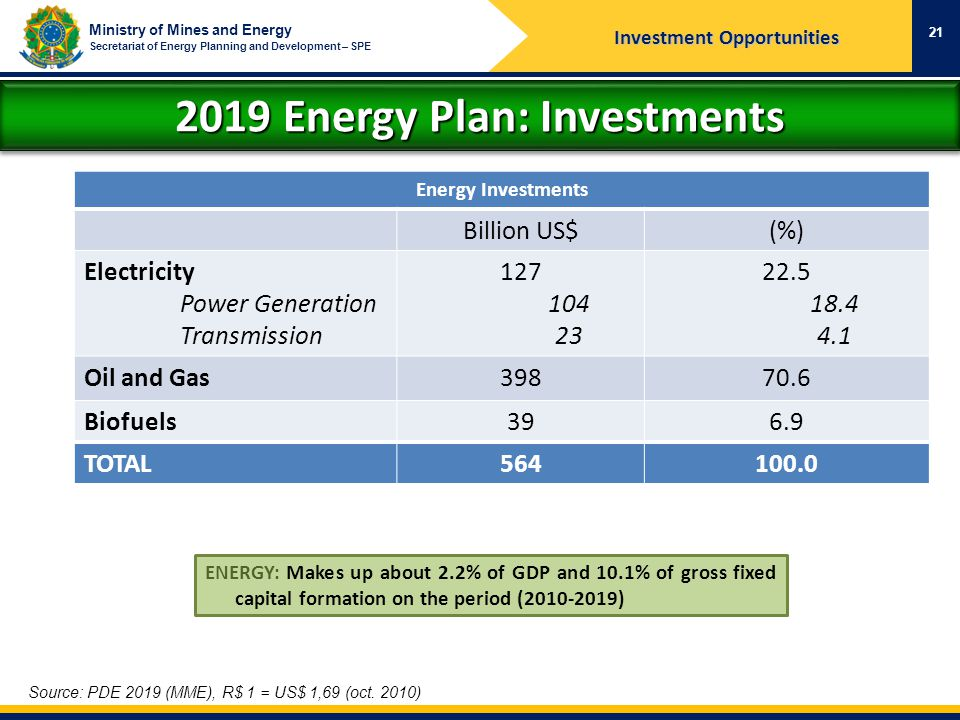 Investment Opportunities 2019 Energy Plan: Investments
