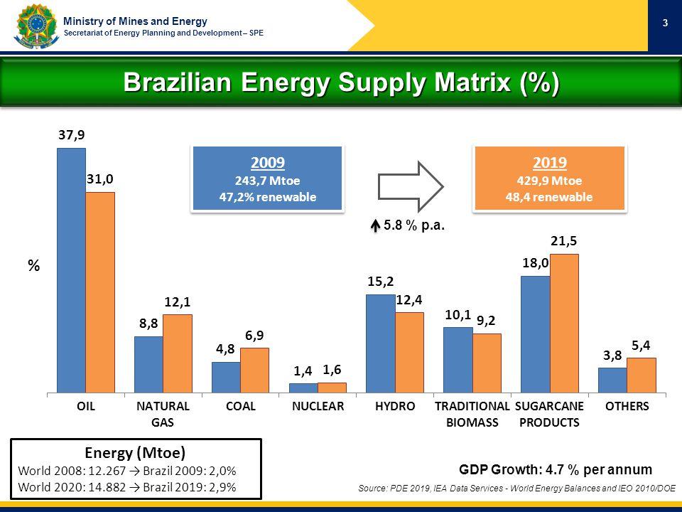 Brazilian Energy Supply Matrix (%)
