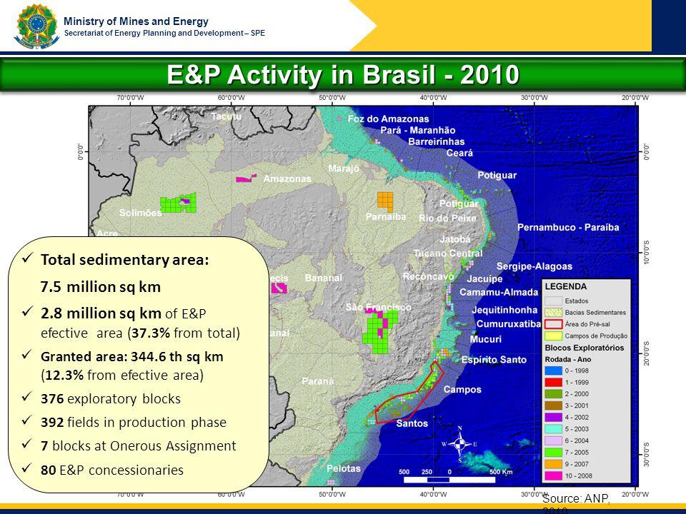 E&P Activity in Brasil - 2010