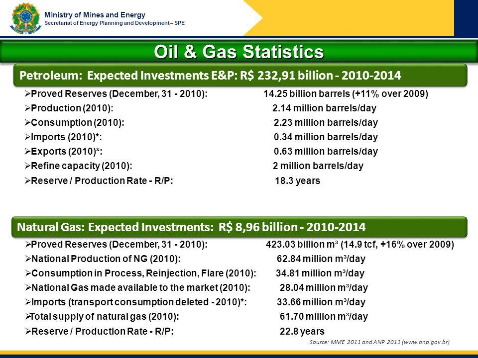 Oil & Gas Statistics Petroleum: Expected Investments E&P: R$ 232,91 billion - 2010-2014.