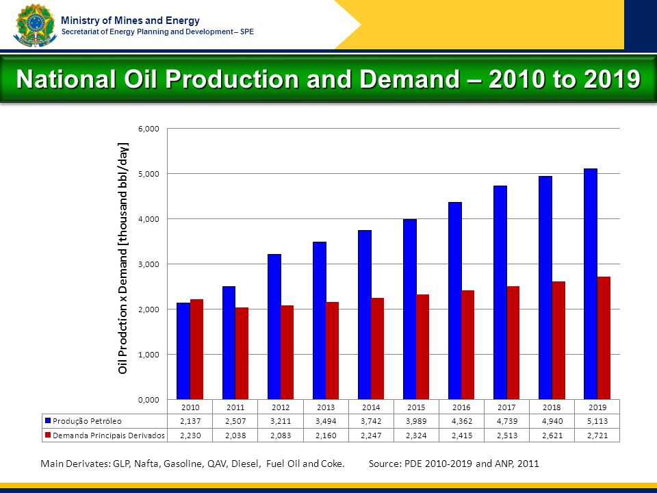 National Oil Production and Demand – 2010 to 2019