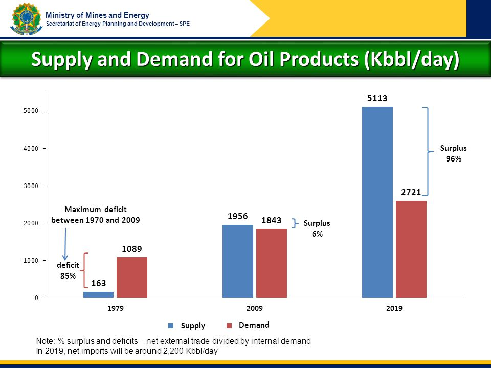 Supply and Demand for Oil Products (Kbbl/day)