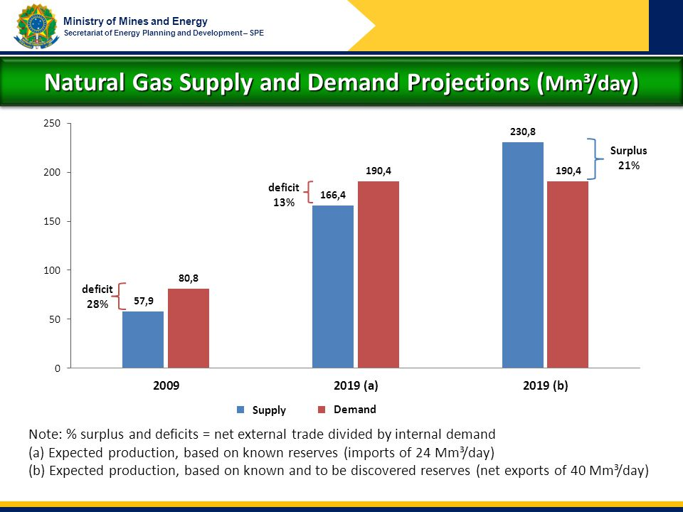Natural Gas Supply and Demand Projections (Mm³/day)