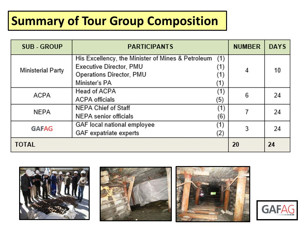 Summary of Tour Group Composition
