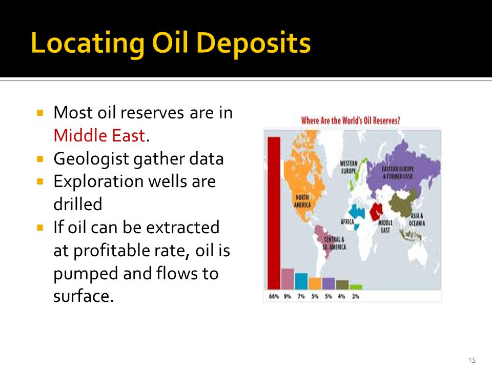 Locating Oil Deposits Most oil reserves are in Middle East.
