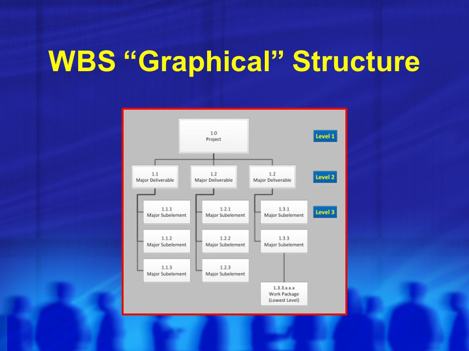 WBS Graphical Structure