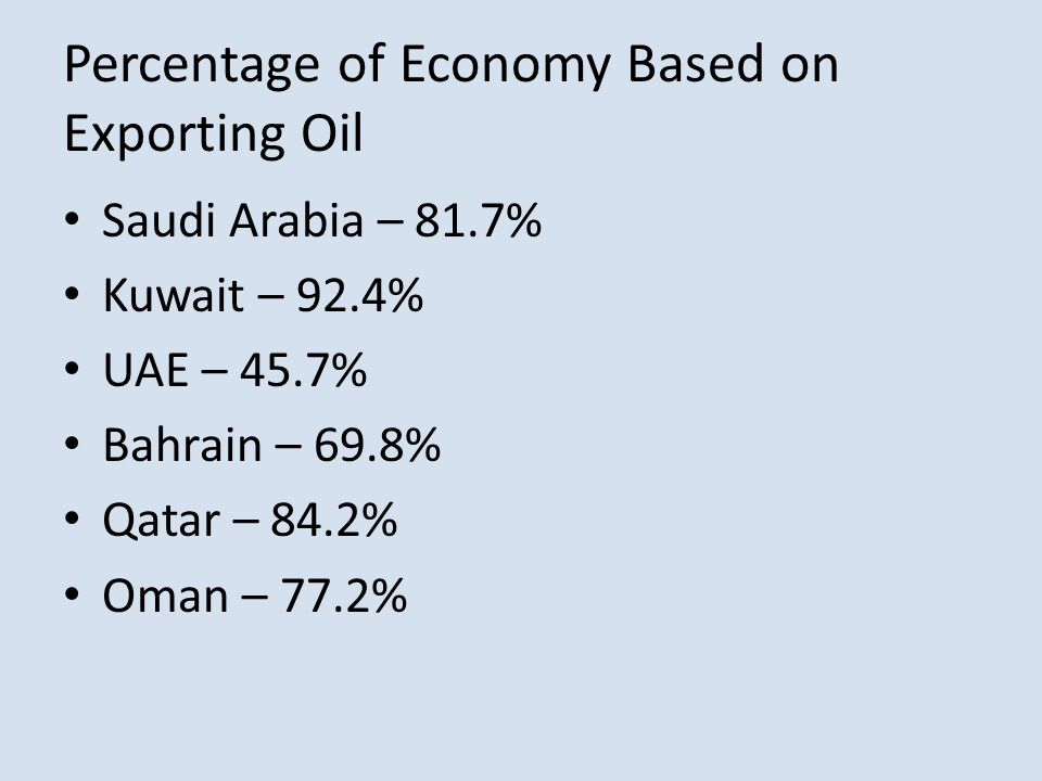 Percentage of Economy Based on Exporting Oil