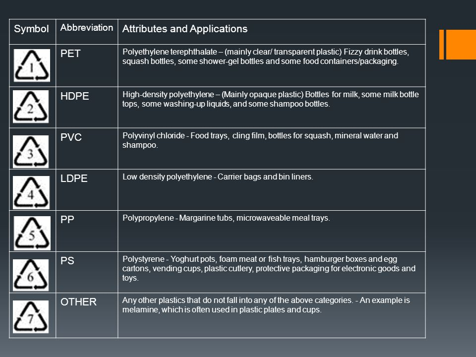 Attributes and Applications PET