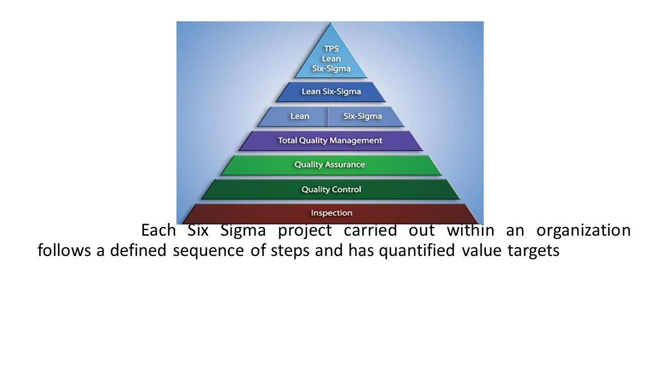 Each Six Sigma project carried out within an organization follows a defined sequence of steps and has quantified value targets