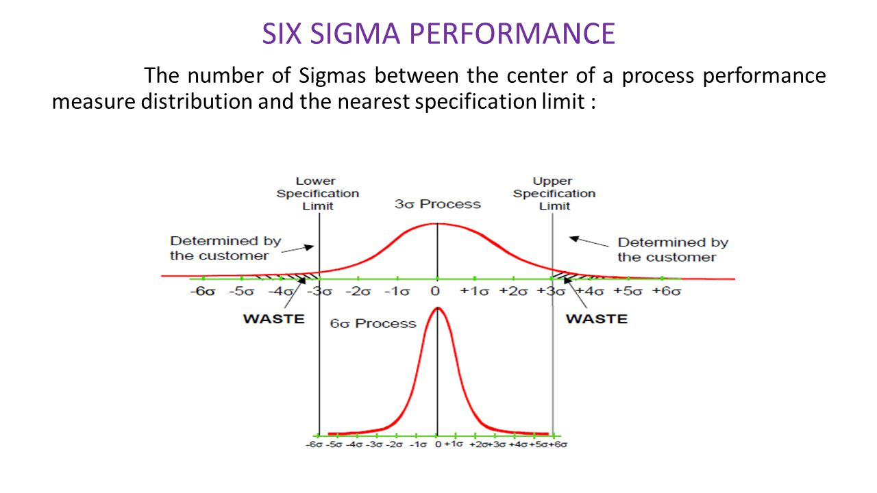 quality six sigma and new product development ppt