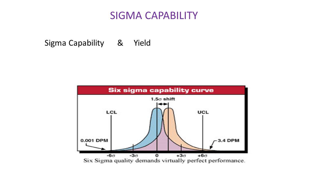 SIGMA CAPABILITY Sigma Capability & Yield