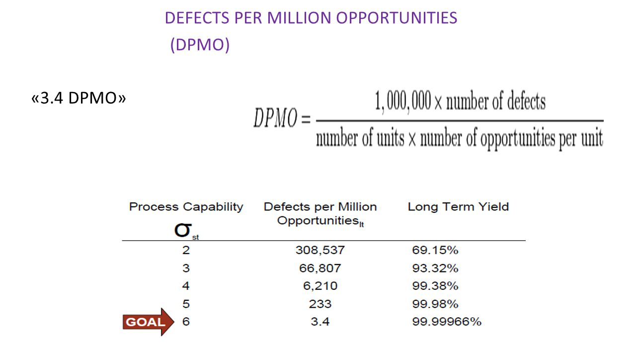 DEFECTS PER MILLION OPPORTUNITIES (DPMO) «3.4 DPMO»