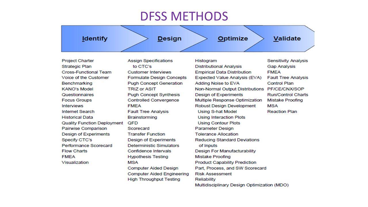 DFSS METHODS