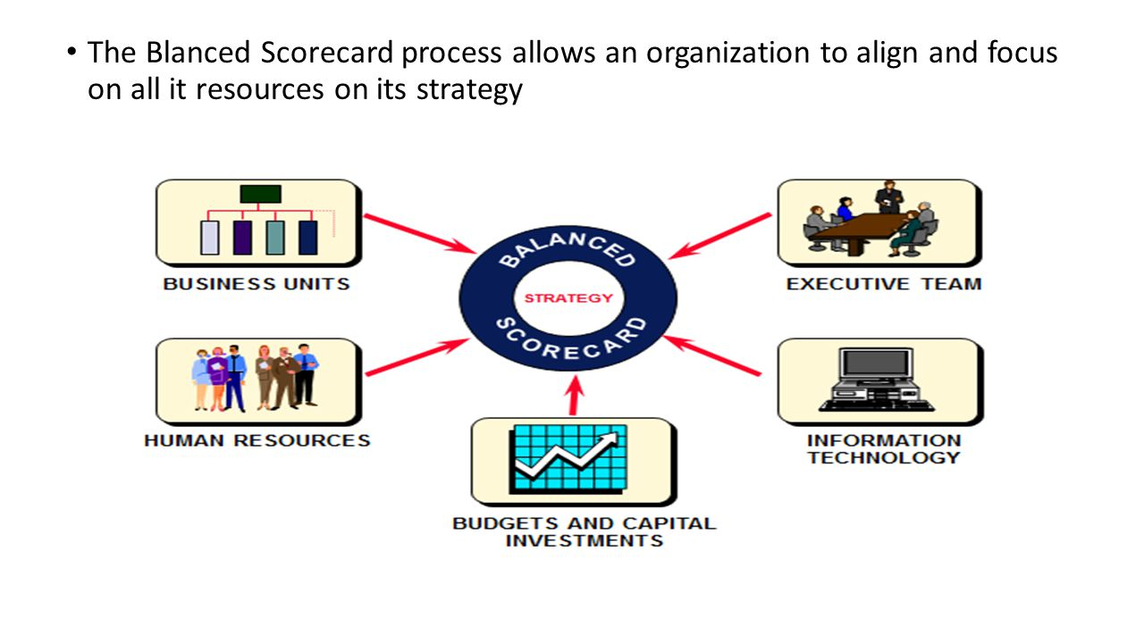 The Blanced Scorecard process allows an organization to align and focus on all it resources on its strategy