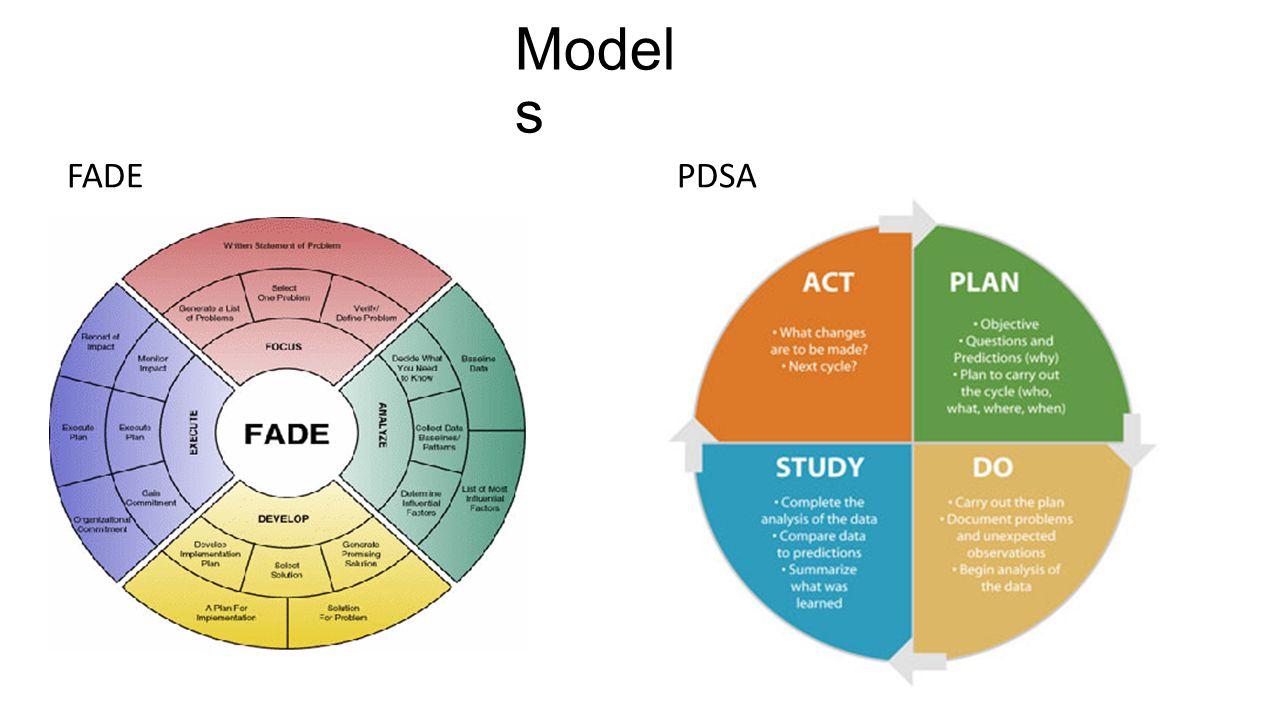Models FADE PDSA