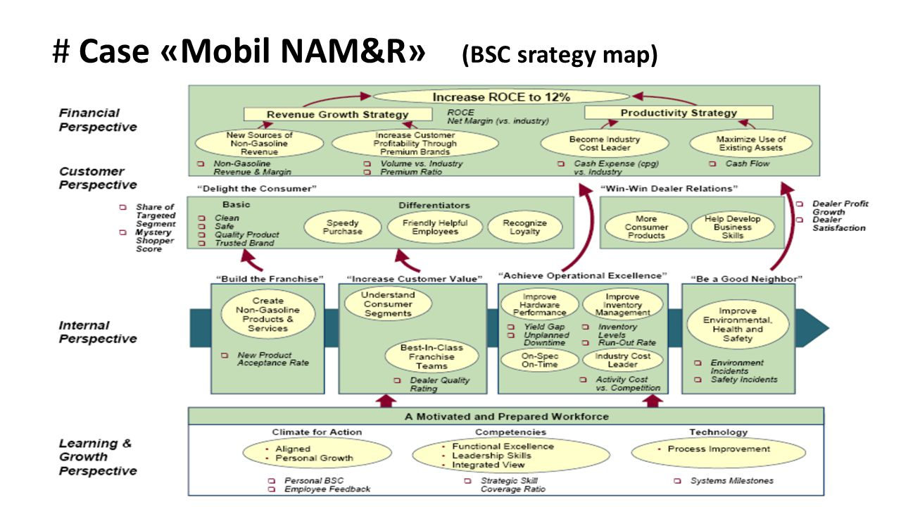 # Case «Mobil NAM&R» (BSC srategy map)
