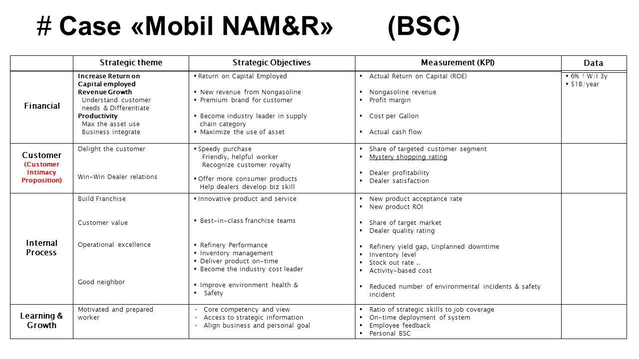 # Case «Mobil NAM&R» (BSC)