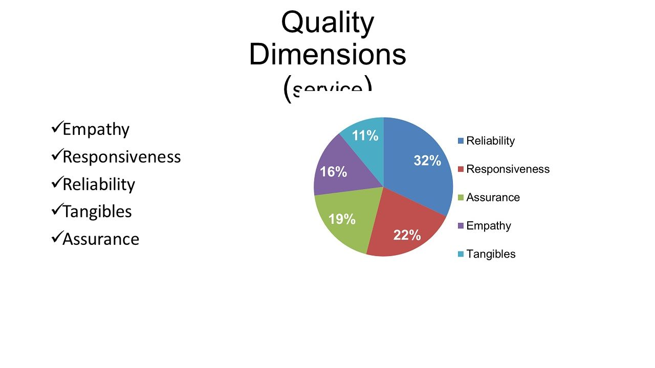 Quality Dimensions (service)