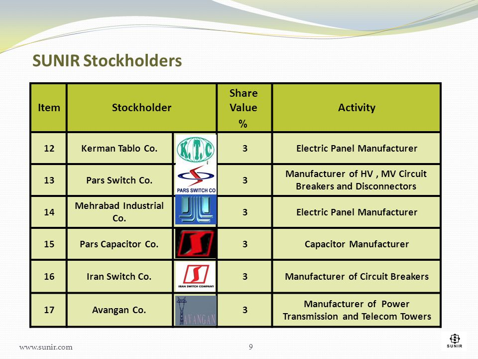 SUNIR Stockholders Activity Share Value Stockholder Item %