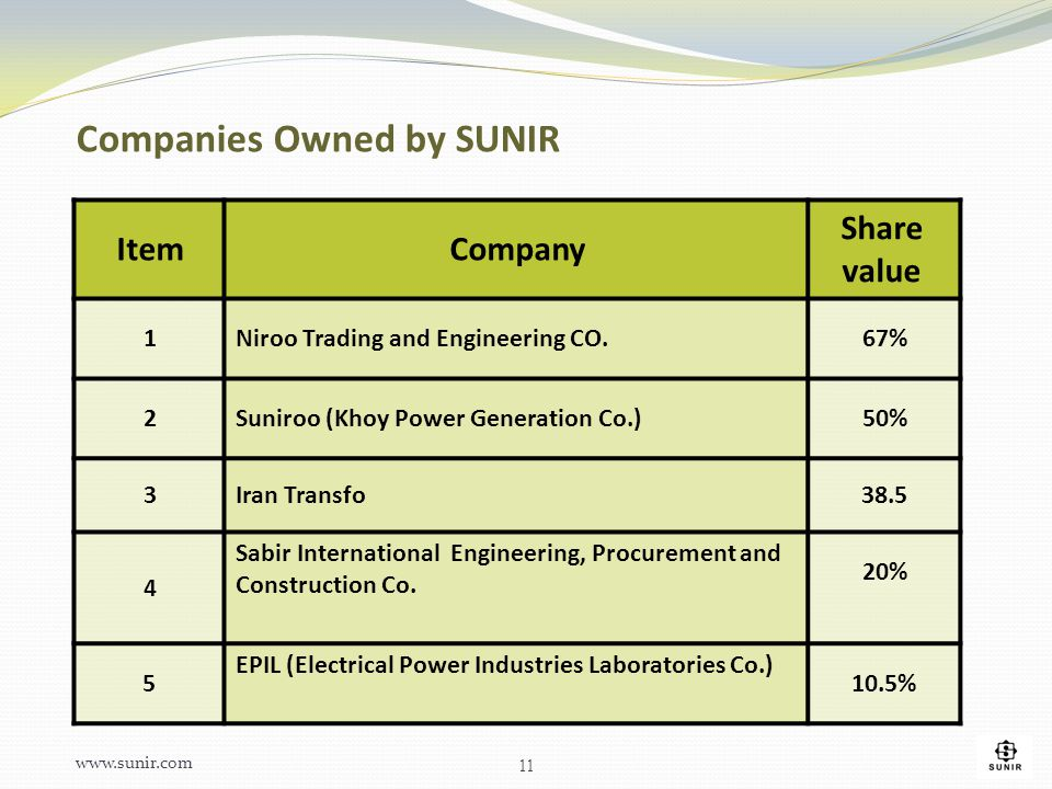 Companies Owned by SUNIR