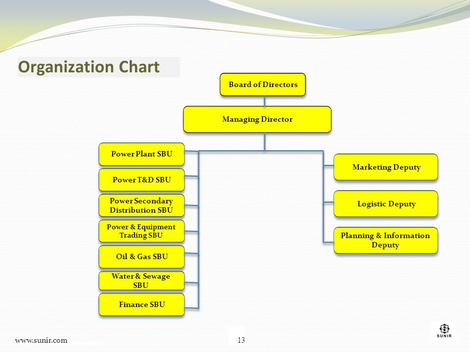 Organization Chart Board of Directors Managing Director