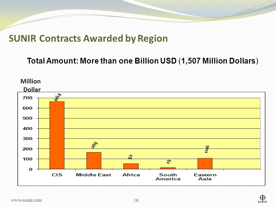 SUNIR Contracts Awarded by Region