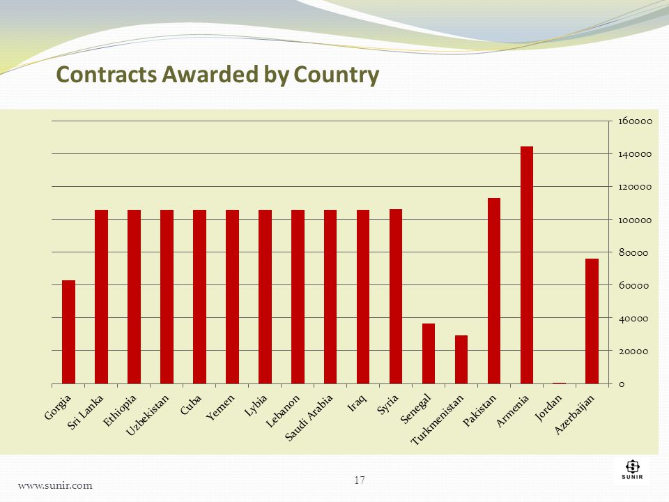 Contracts Awarded by Country