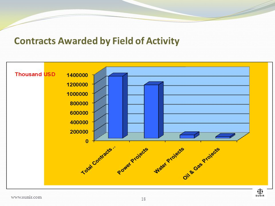 Contracts Awarded by Field of Activity