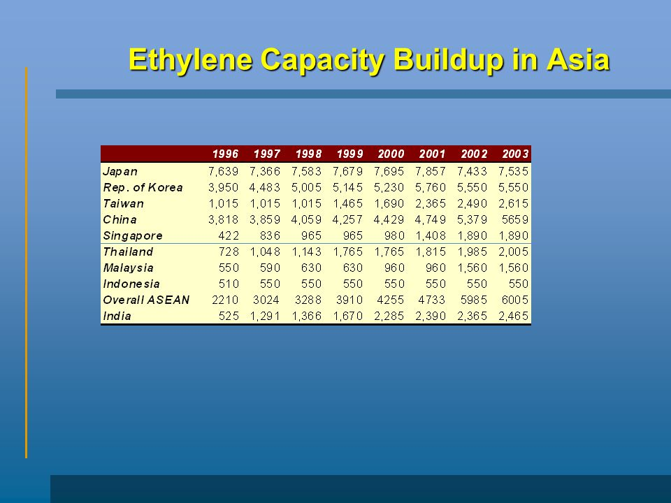 Ethylene Capacity Buildup in Asia