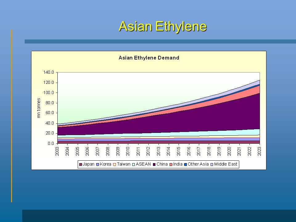 Asian Ethylene
