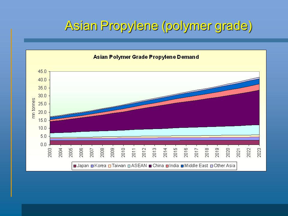 Asian Propylene (polymer grade)