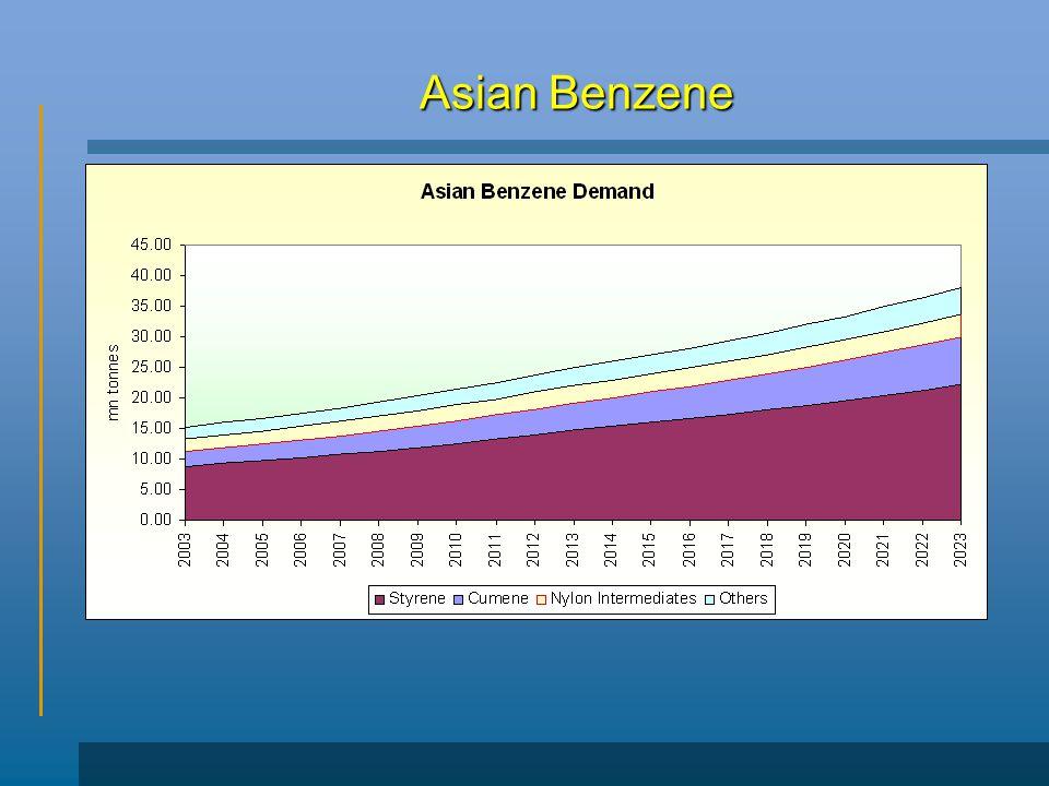 Asian Benzene