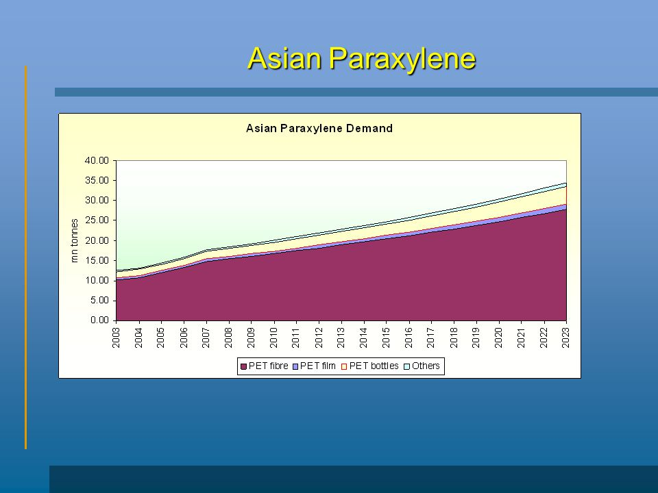 Asian Paraxylene