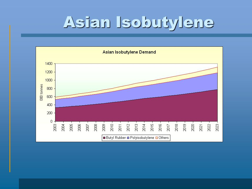 Asian Isobutylene