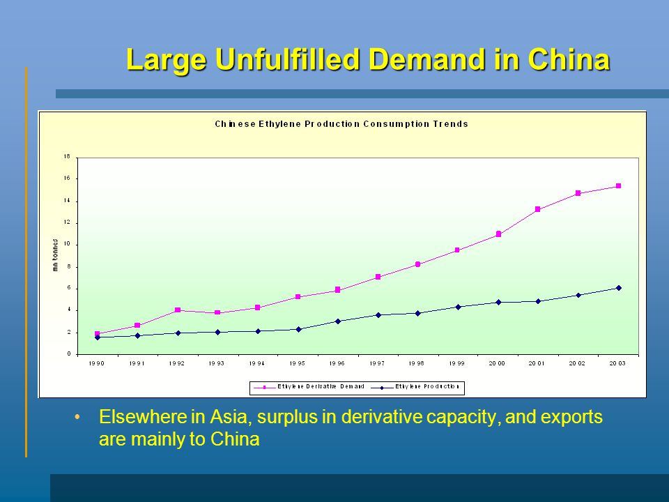 Large Unfulfilled Demand in China