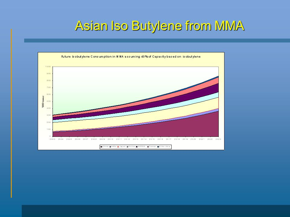 Asian Iso Butylene from MMA